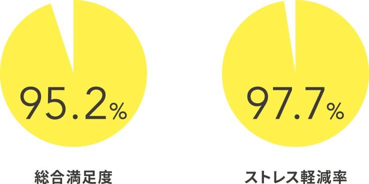 総合満足度95.2%